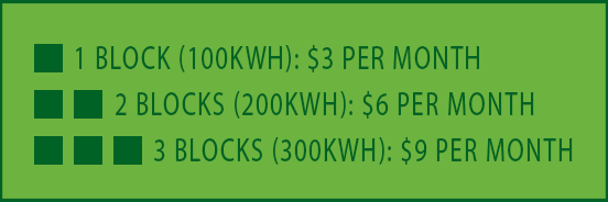 Green Power Cost