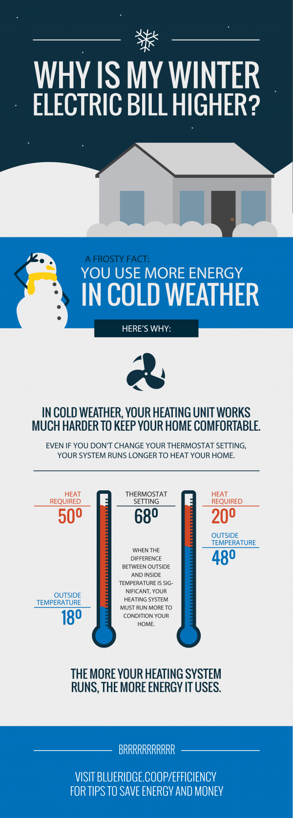 Winter Bill Infographic Blue Ridge Electric Co Op